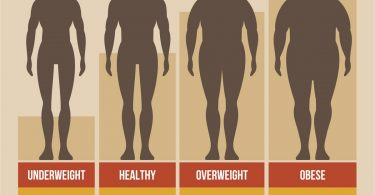 difference between the terms overweight and obesity