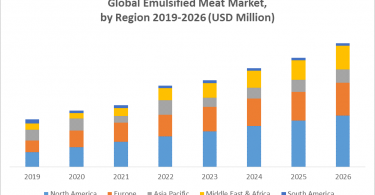 Global Emulsified Meat Market is anticipated to reach US$ XX Mn by 2026 from US$ XX Mn in 2019 at a CAGR of 5.1% during a forecast period. Global Emulsified Meat Market Overview Emulsified meat is prepared using animal's skin and meat, where generally, beef, pork, lamb are used for the production of emulsified meat. This meat is either cooked or uncooked and varies according to its size, shape, origin, and manufacturing process. Snacks like hot dogs, mousses, pates, sausages, and mortadella among others are prepared using emulsified meat. The growing food snacks industry and increasing meat snacks consumers are the factors expected for the growth of the emulsified meat market globally. The report covers the detailed analysis of the global emulsified meat industry with the classifications of the market on the basis of type, application and region. Analysis of past market dynamics from 2016 to 2019 is given in the report, which will help readers to benchmark the past trends with current market scenarios with the key player's contribution in it. Global Emulsified Meat Market To know about the Research Methodology :- Request Free Sample Report The report has profiled key players in the market from different regions. However, the report has considered all market leaders, followers and new entrants with investors while analyzing the market and estimation of market size. Global Emulsified Meat Market Dynamics As emulsified meat items have succulent texture, clean taste with improved quality and prolonged shelf life of emulsified meat products are the factors creating demand for emulsified meat items globally. Similarly increasing the number of key participants and the growing number of meat snack varieties are expected to drive the growth of the emulsified meat market globally. The increasing awareness about pet health is also boosting the market for emulsified meat. An increase in urbanization along with the per capita income of developing countries is anticipated to grow
