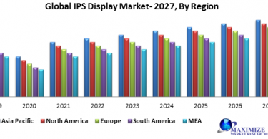 Global IPS display market size was US$ XX Bn. in 2019 and is expected to reach US$ XX Bn. by 2027, at a CAGR of XX% during forecast period. The report study has analysed revenue impact of COVID -19 pandemic on the sales revenue of market leaders, market followers and market disrupters in the report and same is reflected in our analysis. Global IPS display market Definition IPS display is stands for in-plane switching display which is a display or screen technology for liquid crystal displays (LCDs). IPS displays are widely used in higher-end screens and also in some low-priced monitors. Global IPS display market Dynamics Growing consumer electronics industry with the production of innovative electronic products is major driving factor behind the growth of IPS display market. IPS display technology provides some benefits such as better color reproduction, wide viewing angle, better sunlight visibility, longer lifespan; faster response time and better contrast than many VA and TN panels are ultimately propelling the growth of market. Surge in the demand of IPS display technology for professional graphic design and digital media fields, for photographers and artists and high adoption of IPS technology in high-definition TVs, computer monitors and in high-resolution mobile devices such as tablets and Smartphone's are further expected to witness fast growth at high rate during forecast period. However, IPS display technology has high production cost and market price than other LCD display technology and this could hamper the growth of market. Inefficient power consumption, slow pixel response time and alternative emerging display technologies could obstruct the growth of market. Global IPS Display Market: Segmentation Analysis By type, AH- IPS segment dominated the market in 2019 and is projected to maintain its dominance at CAGR of XX% during forecast period. AH IPS is stands for Advanced High-Performance IPS. The AH IPS panel has capability of shifting patterns of liqu