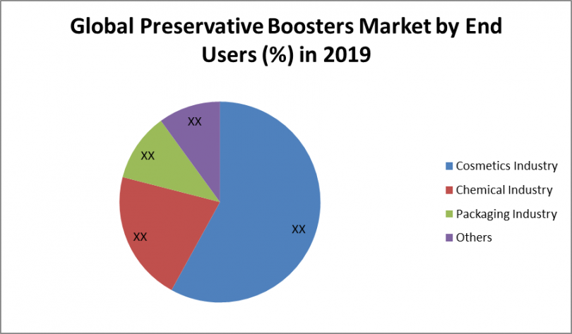 Global Preservative Boosters Market size was valued at US$ XX Bn. in 2019 and the total revenue is expected to grow at 5.2 % through 2020 to 2026, reaching nearly US$ XX Bn. The Global Preservative Boosters Market report is a comprehensive analysis of the industry, market, and key players. The report has covered the market by demand and supply-side by segments. The global Preservative Boosters report also provides trends by market segments, technology, and investment with a competitive landscape. Global Preservative Boosters Market Overview: Urbanization has resulted in making life comfortable. Developed economies, improvement in the health sector, and increase in income have improved standard of living across the world. Development in so many sectors has resulted in some drawbacks which are pollution and increasing health issues. Scientific journals have raised concern over health issues like pulmonary diseases, abdominal issues, hair, and skin-related problems. The fast-paced life has resulted in irregular diet schedules and little to no time for personal care. These issues have created a market for Cosmetics and Personal Care Products. To make these products last for long durations, they are added with Preservative Boosters. Preservative Boosters are ingredients added to improve and maintain the efficiency of Cosmetics. Preservative Boosters are thus an essential component in all Cosmetic Products creating a big market for them. The young generation of people is facing various skin-related issues like irritation, itching, burning, and aging which has resulted in increased demand for cosmetics and personal care products. The Preservative Boosters market is directly related to the Cosmetics Manufacturing Industry and is observing a rapid growth in it. Increased problems related to the skin at a very young age and ever-rising demands for cosmetics have resulted in rapid growth for Preservative Boosters Market. Global Preservative Boosters Market Dynamics: People des