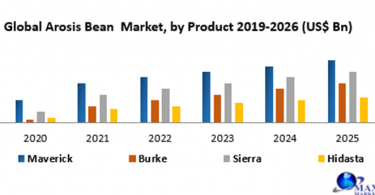 Global Arosis Bean Market has been witnessing steady growth during the 2019-2026 period. It is anticipated to grow at a CAGR of 7.1% throughout the period of assessment to reflect a market value of US$ XX Bn by 2026 from a value of US$ XX Bn in 2019. The Global Arosis Bean Market report is a comprehensive analysis of the industry, market, and key players. The report has covered the market by demand and supply-side by segments. The Global Arosis Bean Market report also provides trends by market segments, technology, and investment with a competitive landscape. GLOBAL AROSIS BEAN MARKET OVERVIEW: Arosis beans are the mainstream bean in the U.S. regularly utilized for filling the burritos. The bean can be utilized in squashed structure or the refried structure. Also, it can be utilized as youthful cases either gathered or cooked and are utilized in the planning of numerous dishes particularly the refried ones. The beans are most ordinarily found in Brazilian cooking and are considered a staple food in the nation known to be developed since 3000 BC. These beans are developed alongside different food sources like rice, pasta, manioc and other food items which are wealthy in starch alongside corn-based items. The Arosis beans are low in soaked fat and are considered as the rich wellspring of manganese, protein, and phosphorus and are high in folate and dietary fiber. It is noted that these beans are widely utilized as protein substitution food across the districts which have low accessibility of meat/tissue. The worldwide Arosis beans market is required to enrol critical development over the conjecture time frame inferable from their broad applications as a protein-rich food across the globe. GLOBAL AROSIS BEAN MARKET DYNAMICS: The worldwide arosis beans market is quickly becoming because of expanding employments of arosis beans in different ventures like material industry, food, and refreshment industry, paper industry, makeup and others. The low cost of arosis beans ove