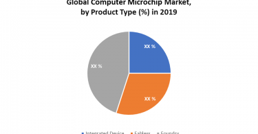 Global Computer Microchip Market was valued $xx Mn in 2019 and is expected to reach $xx Mn by 2026, at a CAGR of xx% during the forecast period. Global Computer Microchip Market Introduction Computer chip, also called a chip, integrated circuit, or small wafer of semiconductor material embedded with integrated circuitry. Chips comprise the processing and memory units of the modern digital computer. As transistor components have shrunk, the number per chip has doubled about every 18 months, from a few thousand in 1971 (Intel Corp.'s first chip) to more than one billion in 2006. Nanotechnology is expected to make transistors even smaller and chips correspondingly more powerful as technology advances. Global Computer Microchip Market Dynamics The market growth may be attributed to factors including increasing demand and continuous product innovations. Growth of IT industry, macro-economic scale, and continued high growth (average annual growth of global semiconductor industry is 16% per year in recent decades). The increasing demand for computers and smartphones is one of the major factors anticipated to gain traction in the computer microchips market. Further, the advent of IoT and automation process requires high-performance and smaller microchips, which in turn, is expected to drive the demand for Computer Microchip during the coming years. However, the high capital investment to build a state of art fabrication facility is expected to deter the growth of the Computer Microchip market. The industry is moving towards an integrated model since only a few companies can compete owning to rapidly changing technology and high capital investments. Key players in microchip designing and manufacturing are Samsung, Intel, Broadcom, Qualcomm, AMD, and TSMC. Global Computer Microchip Market Segment Analysis A semiconductor foundry (commonly called a fab; also known as a semiconductor fabrication plant) is a factory where devices such as Integrated Circuits (IC) are manufactured
