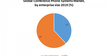 Global Conference Phone Systems Market size is expected to reach US$ 13 Bn. by 2026 from US$ XX Bn. in 2019, at a CAGR of XX% during the forecast period. The report covers the detailed analysis of the global conference phone systems industry with the classifications of the market on the basis of product type, end-user, enterprise size, and region. Analysis of past market dynamics from 2016 to 2019 is given in the report, which will help readers to benchmark the past trends with current market scenarios with the key players' contribution in it. The report has profiled major key players in the market from different regions. However, the report has considered all market leaders, followers, and new entrants with investors while analyzing the market and estimating the size of the same. The manufacturing environment in each region is different and focus is given on the regional impact on the cost of manufacturing, supply chain, availability of raw materials, labor cost, availability of advanced technology, trusted vendors are analyzed and the report has come up with recommendations for a future hot spot in North America region. Global Conference Phone Systems Market Dynamics The outburst of coronavirus forced governments to imposed lockdown across the globe. It also affected the various enterprises and businesses and remained closed, which led employees to work from home. More than 1 in 3 businesses have remote employees and the number is expected to rise post covid situation. As employees are working remotely it has become essential for organisations to connect with each of their employees. For this, businesses heavily rely on telecommunication to connect with employees, clients, and partners. Increasing use of high connectivity internet and penetration of smartphones and other digital communication channels, IP internet telephony, or VoIP is the main pillar of contacts for most businesses, which is expected to boost the market. In today's time, VoIP or telephony is beco