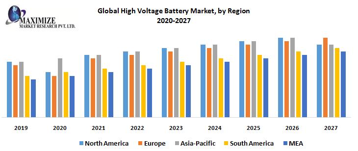 Global High Voltage Battery Market