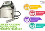 Turkey Coding and Marking Systems Market