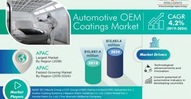 Automotive OEM Coatings Market